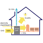 Renewable-Energy-Consumer Code Glasgow micro chp units